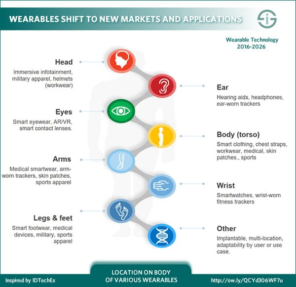 Wearables shift to new markets and applications across several locations on the body - inspired by IDTechEx