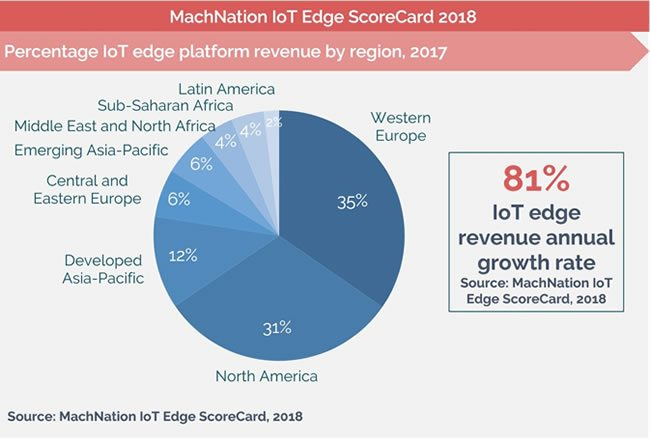 Western Europe and North America lead the pack in the fast growing market of IoT edge platforms according to MachNation 2018 IoT edge ScoreCard.jpg