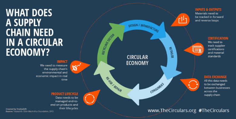 What does a supply chain need in a circular economy - a circular supply chain for a circular economy - source and courtesy Tradeshift