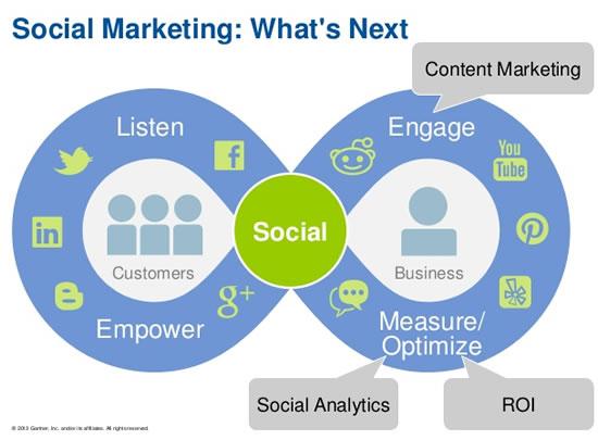 What is next in social marketing – source Gartner via SlideShare