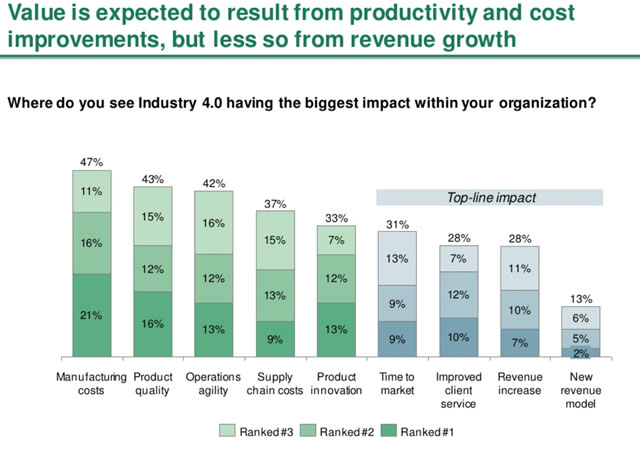 Where Industry 4.0 value is expected according to Sprinting to Value in Industry 4.0 from The Boston Consulting Group - the results speak for themselves