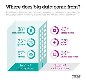 Where does Big Data come from - IBM