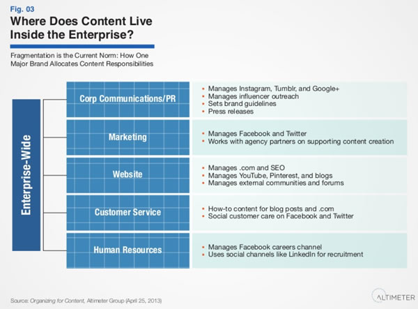 Where does content live in the enterprise - source Altimeter Group report by Rebecca Lieb on SlideShare