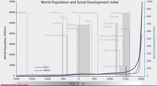 World population and social development index – source Wisdomchief