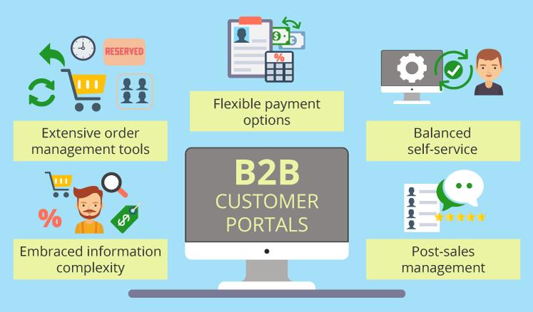 B2B customer portal
