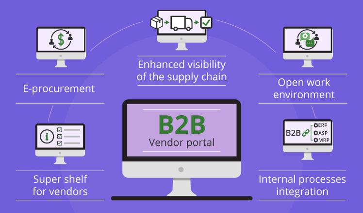 B2B-vendor-portal