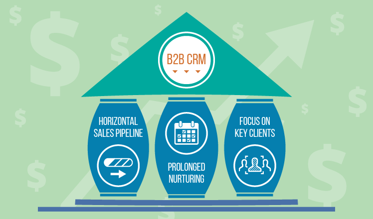 ▷ B2B CRM system as a profit generation tool 【Get Certified!】✓