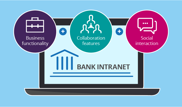 SharePoint-based bank intranet features
