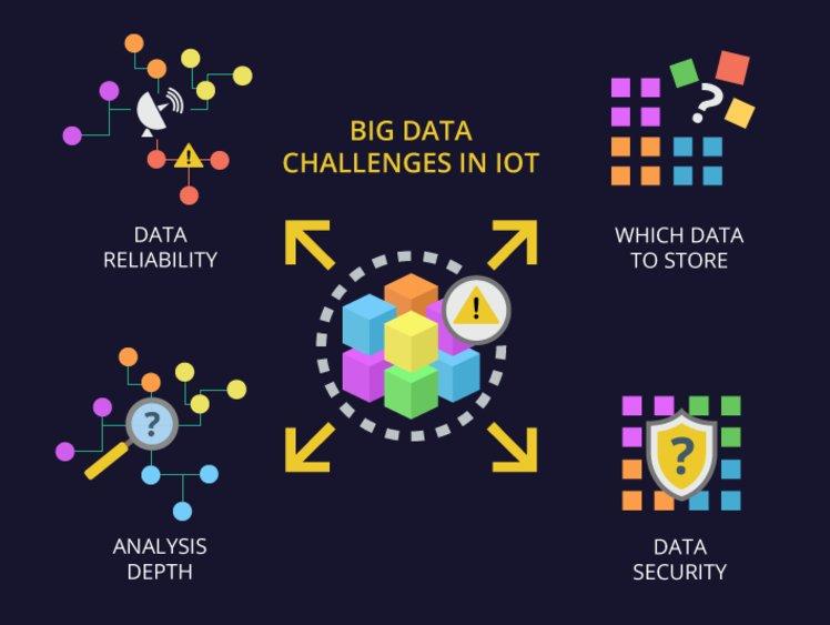 big data challenges in IoT