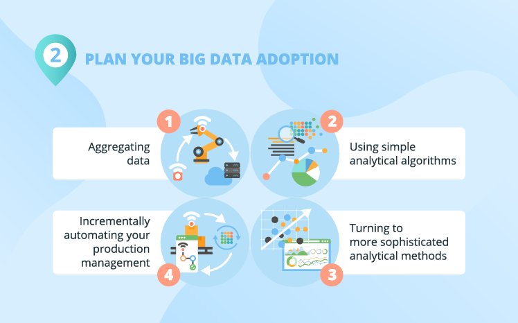 plan your big data adoption