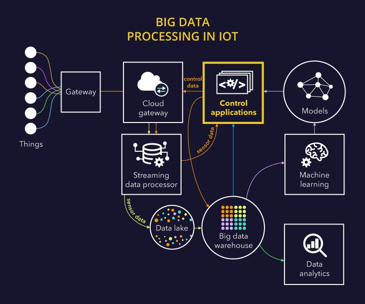 Big data processing in IoT