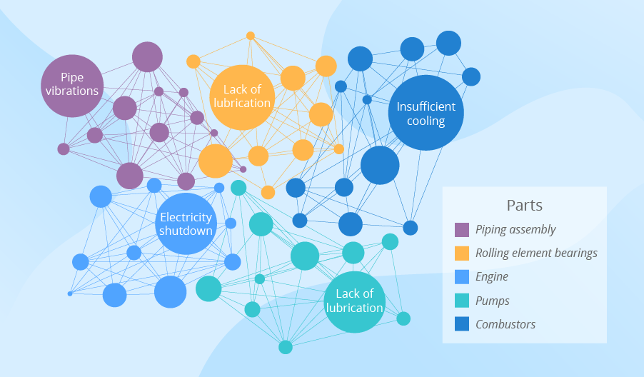 big data visualization industrial analysis