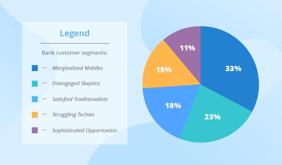 big data visualization techniques pie charts