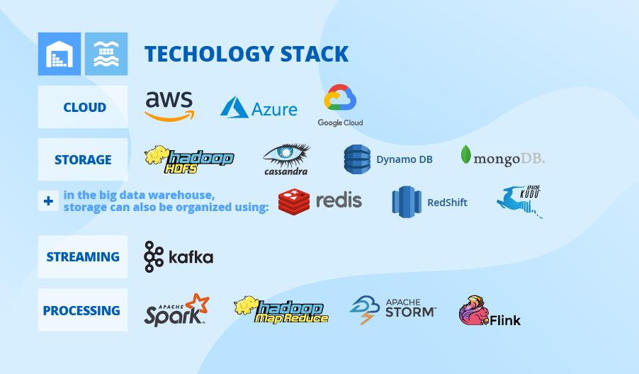 big data technologies
