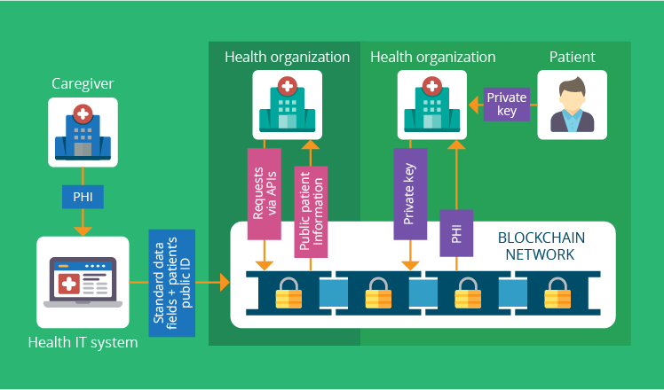 The map of PHI journey across the healthcare delivery network