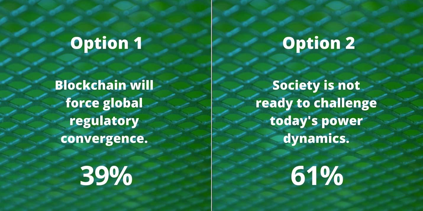 39% Blockchain will force global regulatory convergence. 61% believe that society is not ready to challenge today's power dynamics