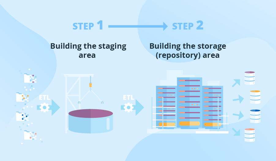 process of building a data warehouse