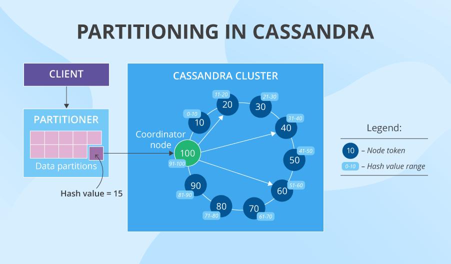 Cassandra partitioning
