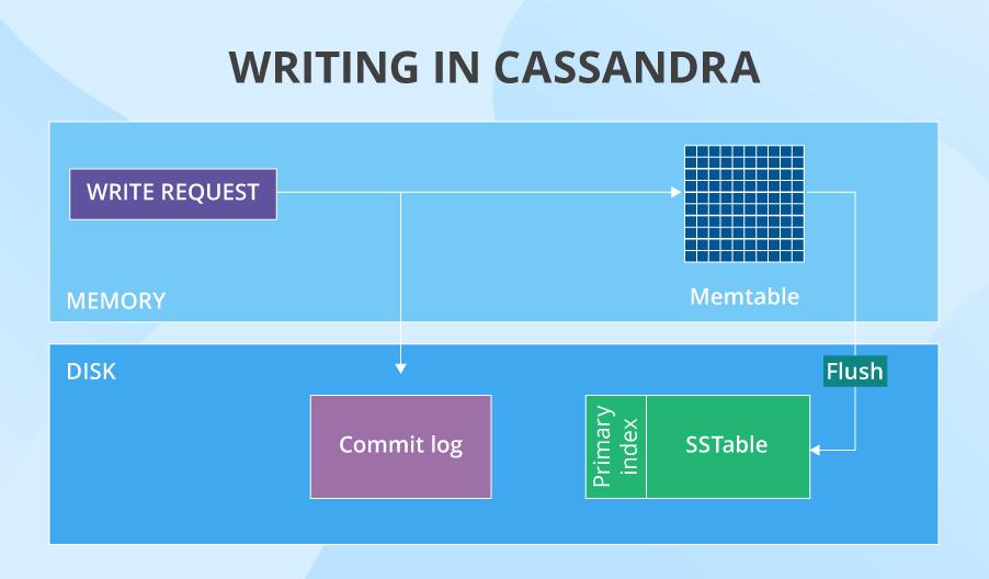 Cassandra write