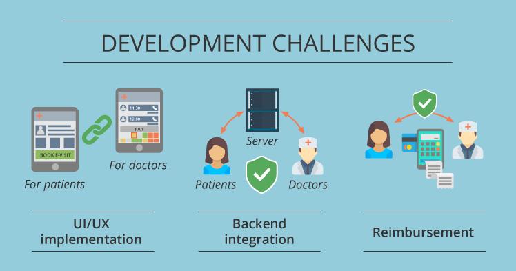Telemedicine development challenges