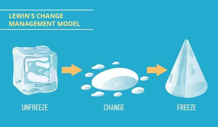Lewin's 2-step model