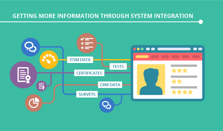 Getting more information through system integration