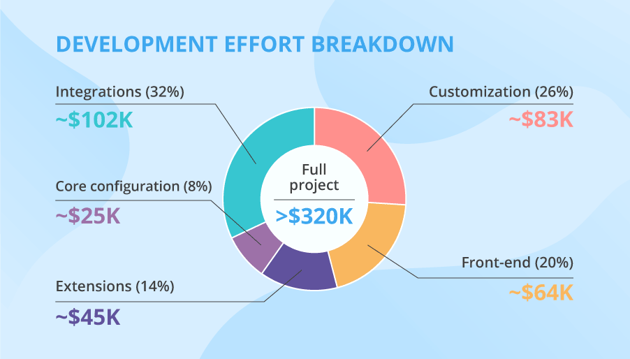 Cost of Magento complex project