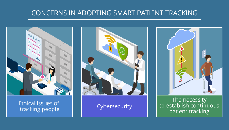 Concerns in adopting smart patient tracking
