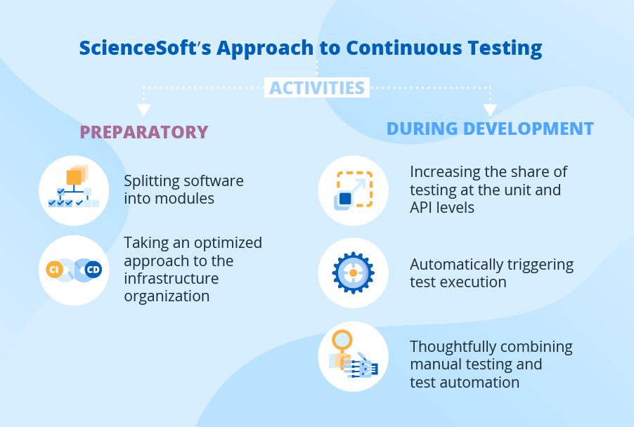 Continuous testing approach