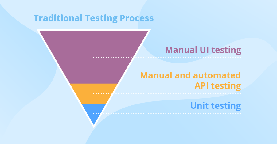 Traditional testing process