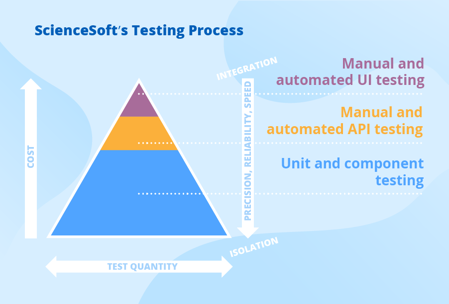 Continuous testing process