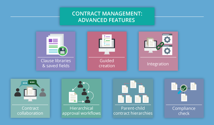 Contract management software advanced features