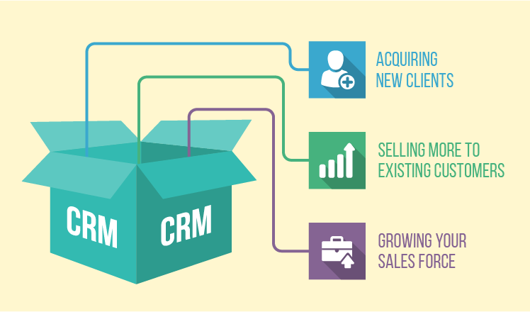 CRM Benefits for SMEs