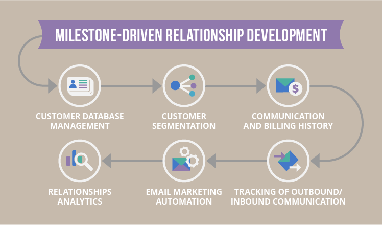 CRM covering all the important stages of CRM maturity