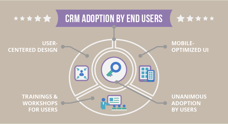 CRM adoption by end users