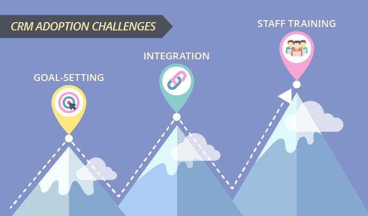 CRM adoption challenges