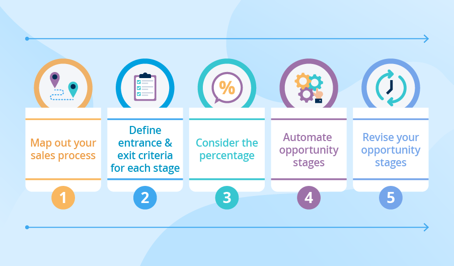 4 steps to customize Salesforce Opportunity Stages