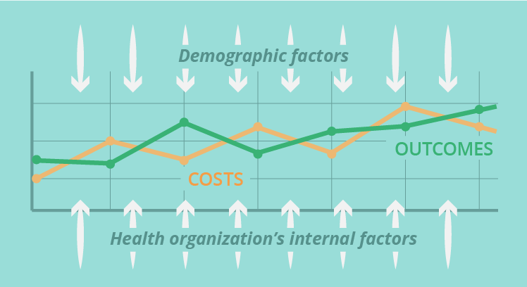 Outcomes vs costs chart