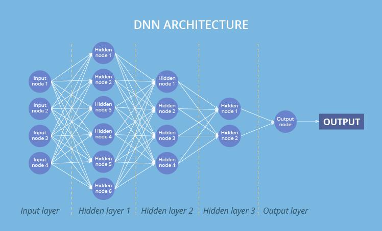 DNN architecture