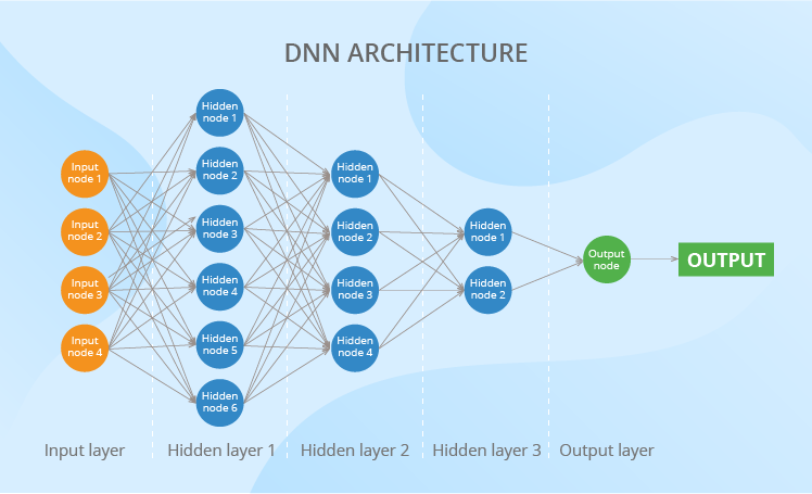 Deep neural network architecture