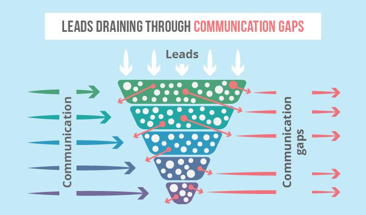 Communication gaps as lead nurturing problems