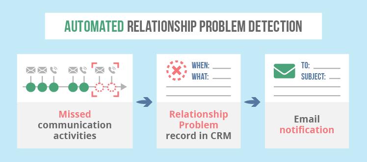 Lead nurturing software detects relationship problems