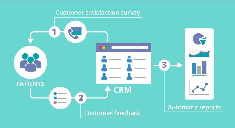 Healthcare CRM and patient satisfaction