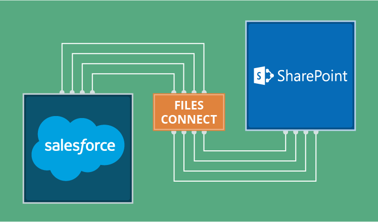 Files Connect for Salesforce to SharePoint integration