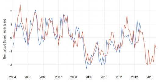 google correlate example