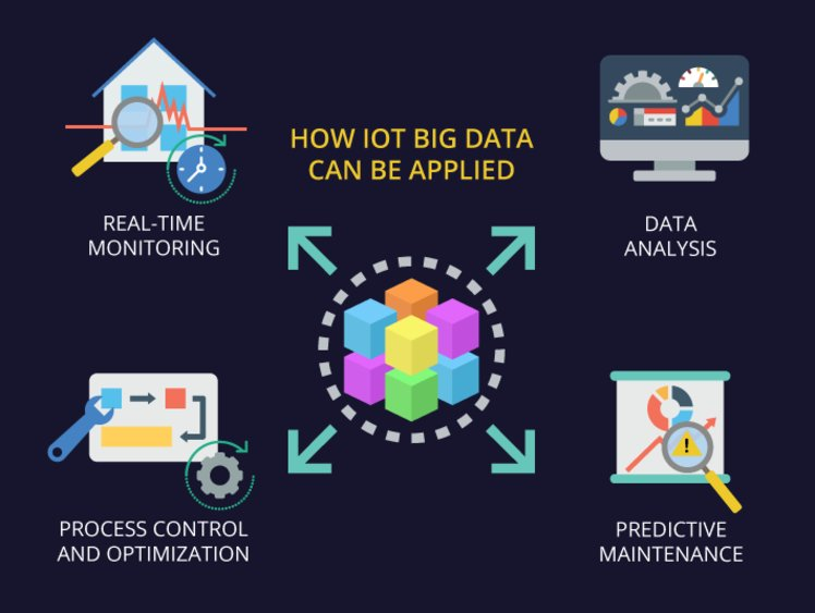 how big data can be applied in IoT