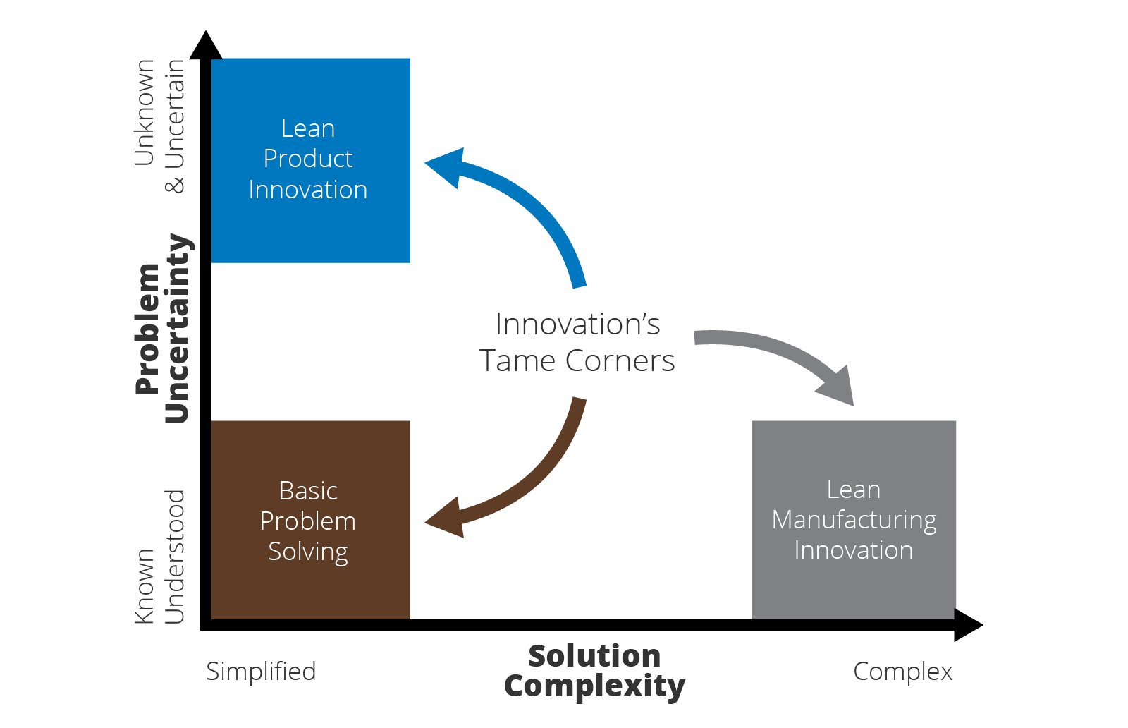 Innovation Complexity