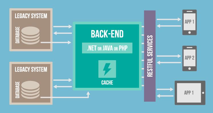 Mobile Back-End Implementation Scheme