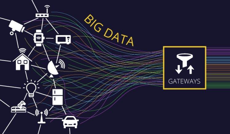 big data in IoT