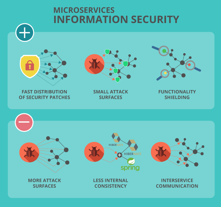 Information security of microservices